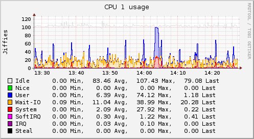 Graph of CPU utilization