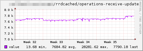 Rrdcached-receive update.png