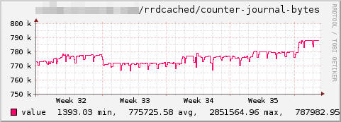 Rrdcached-journal bytes.png