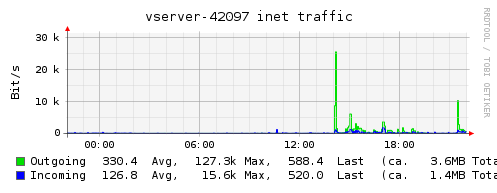 Plugin-vserver-inet-traffic.png