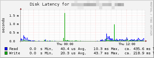 Plugin-netapp-disk latency.png