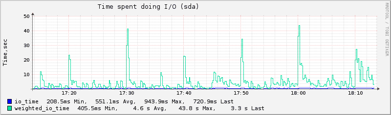 Plugin-disk-io-time.png