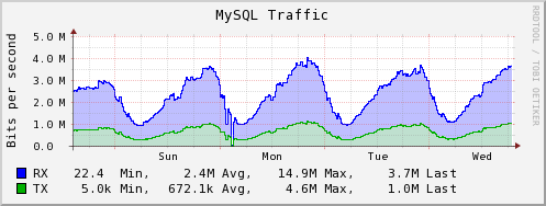 Plugin-mysql-traffic.png