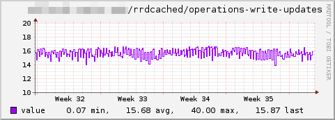 Rrdcached-write updates.png