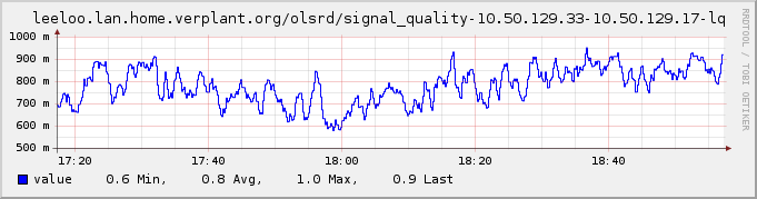 Plugin-olsrd-signal quality.png