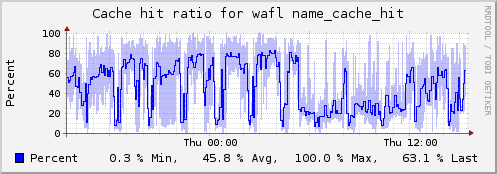 Plugin-netapp-cache ratio.png
