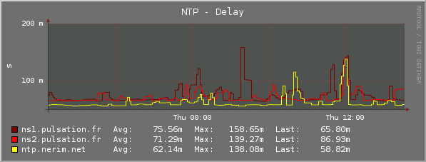 Plugin-Ntpd-delay.png