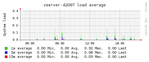 Plugin-vserver-load.png