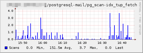 Plugin-postgresql-idx tup fetch.png