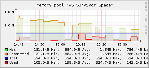 Java memory survivor space.png