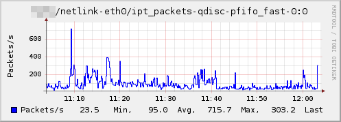 Plugin-netlink-ipt packets.png