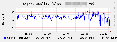 Plugin-routeros-signal quality.png