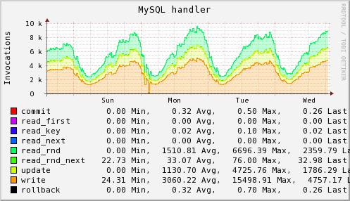 Plugin:MySQL - collectd Wiki