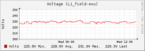 Plugin-snmp-voltage.png