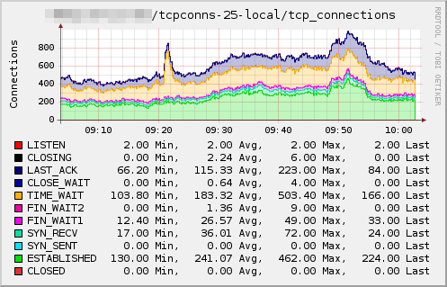 Plugin-tcpconns-local.png