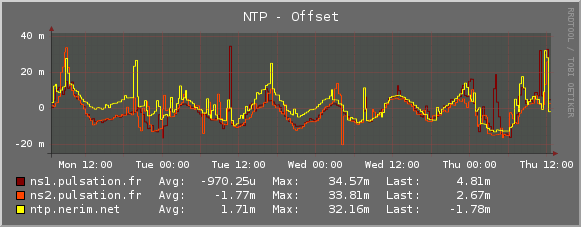 Plugin-Ntpd-offset.png