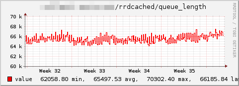Rrdcached-queue length.png