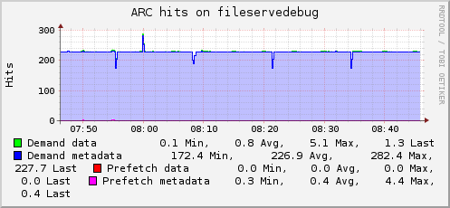 Plugin-zfs arc-hits.png