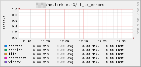 Plugin-netlink-if tx errors.png