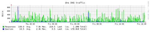 Plugin-dns-traffic.png